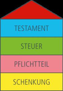 Kanzlei Kastl und Kollegen, Fachanwälte in Landshut